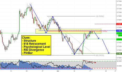 AUDUSD: Can we short AUDUSD?