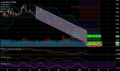 CL1!: Oil retrace prior to going under $30?