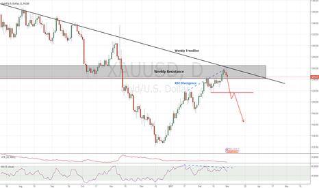 XAUUSD: XAUUSD short opportunity? Weekly Resistance & Trendline