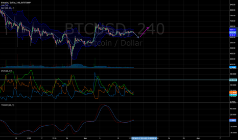 BTCUSD: Downward Trend Before Rise