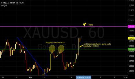 XAUUSD: A quick buy