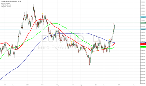 EURAUD: There is an opportunity for a Long on the EUR/AUD!