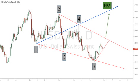 USDCHF: Possible Wolfe Wave