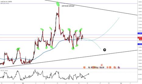 EURCHF: EUR / CHF