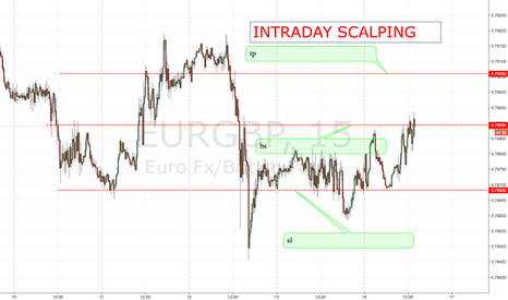 EURGBP: EURGBP INTRADAY SCALPING ENTRY, NOT A GOOD R/R BUT CAN BE USED