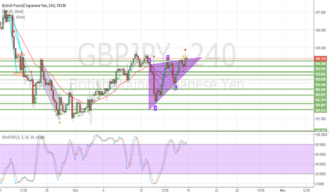 GBPJPY: GBPJPY just thinking