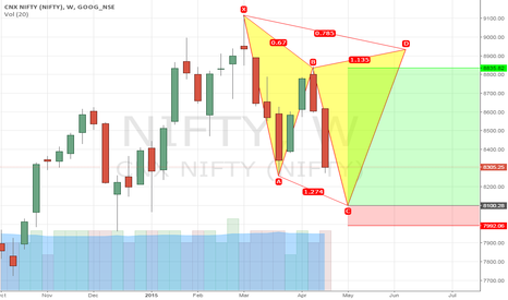 NIFTY: NIFTY LONG POSITION
