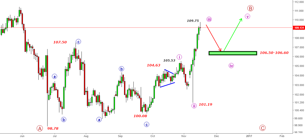 USDJPY- At 109.75 will 3rd wave end?