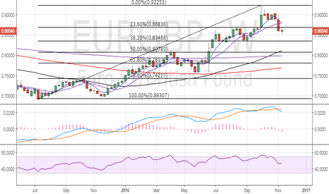 EURGBP: EUR/GBP – Sell the rallies to 0.8750
