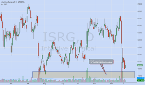 ISRG: Trying to bottom?