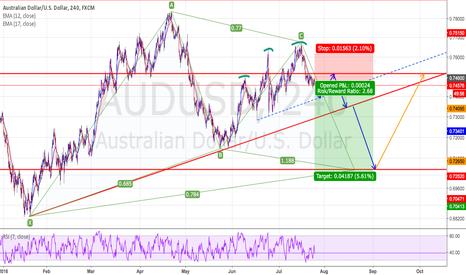 AUDUSD: AUDUSD : Short positions - Ratio ( 1 : 2.68 )