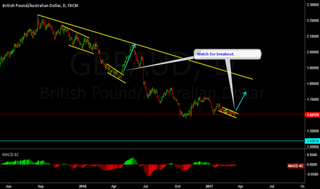 GBPAUD: GBPAUD possible up move.