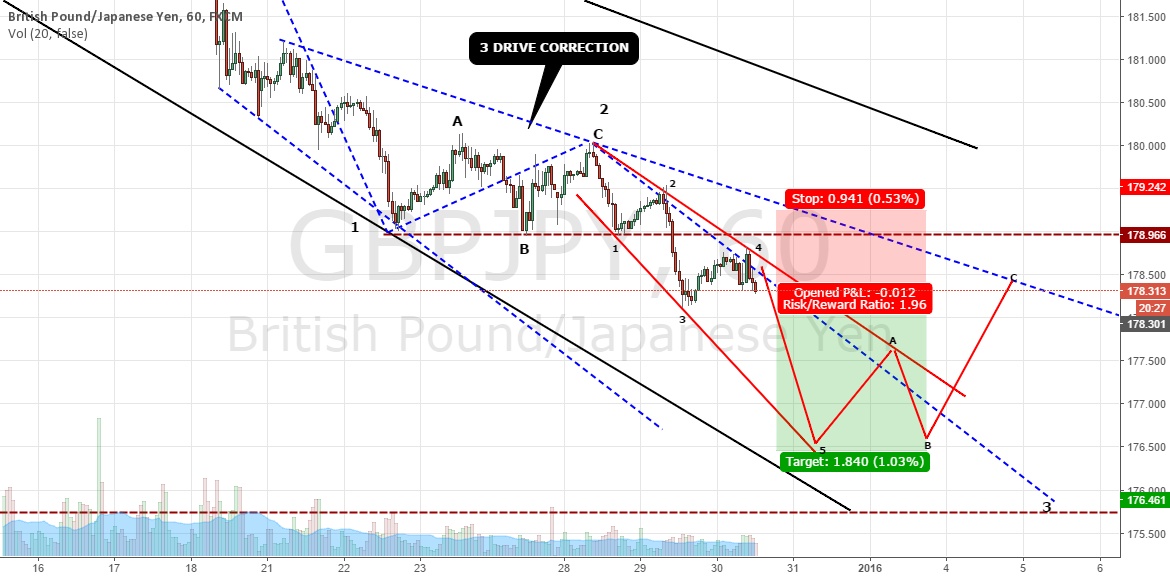 CHANNEL TREND LINE CONFIRMED AND FALLING START