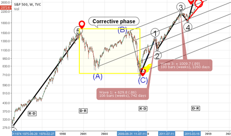 SPX: The SP500 from Bush 41 to Trump: Are markets color blind?