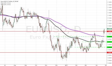 EURUSD: EURUSD above 1.09000?