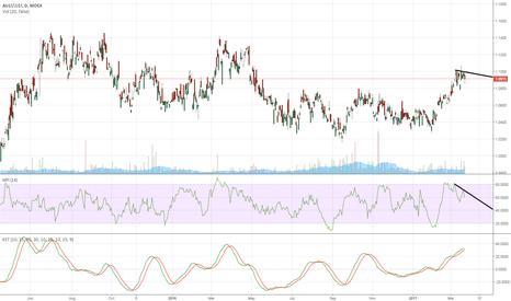 AU1!/JJ1!: Aussie/Kiwi Bearish MFI Indicator