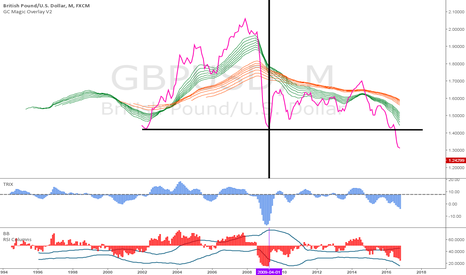 GBPUSD: P4.28.SERIES.GBPUSD.MONTHLY