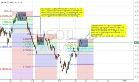 USOIL: Oil is in Sideways trend