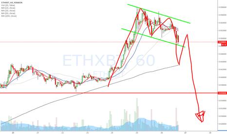 ETHXBT: ethbtc short
