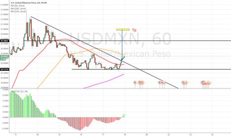 USDMXN: Trendlign break out strategy