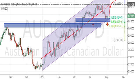 AUDCAD: follow the trend - time to resume trend - time will tell