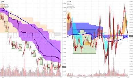 GBPUSD: 来週の注目通貨ペアその1