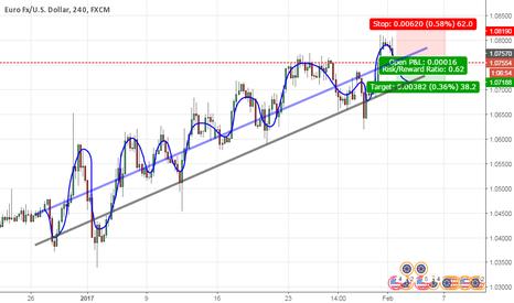 EURUSD: EUR USD (LINES)
