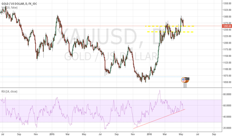 XAUUSD: XAUUSD DAILY GOLD TIME TO MAKE DECISION