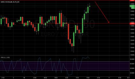 EURUSD: Eur/Usd close to the top.