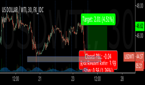 USDWTI: Oil Long - short term scalp (session trading)