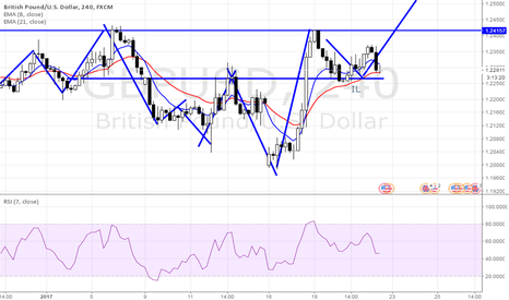 GBPUSD: Potential Bearish Trend
