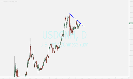 USDCNH: YUAN...Continue to climb