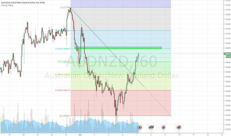 AUDNZD: Will the Dollar break the resistance or bounce down