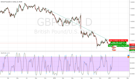 "GBPUSD: Simple view ""HOPE TO ENHANCE WITH YOUR COMMENTS "" Pending Order"