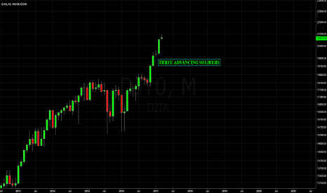 DJY0: DOW JONES - 3 ADVANCING SOLDIERS - Candlestick Pattern