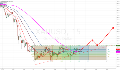 XAUUSD: #XAUUSD analysis #aet
