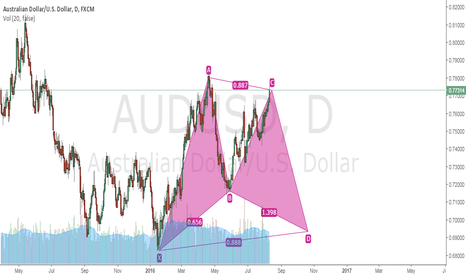 AUDUSD: AUDUSD SELL LONG