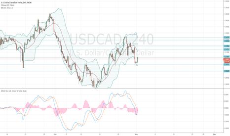 USDCAD: USD/CAD: общий анализ
