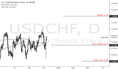 USDCHF: USD/CHF ...  Same view as Morgan Stanley