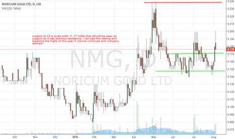 NMG: NMG trade