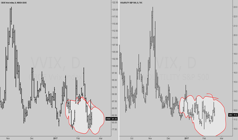 VIX: VIX and VVIX is all low.