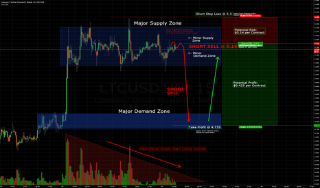LTCUSD1W: LTCUSD is ranging in supplyzone but about to drop for 3:1 SHORT