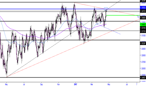 USDCAD: A lot of confluence with 1.3500 whole number level