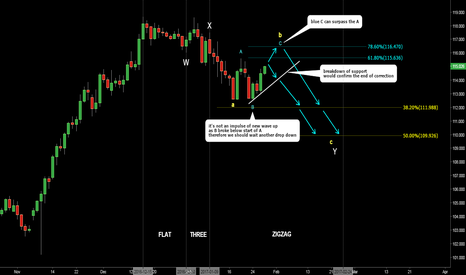 USDJPY: USDJPY. Updated count. Another drop is possible.