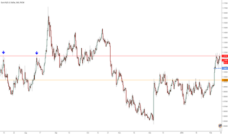 EURUSD: Double Top Setup