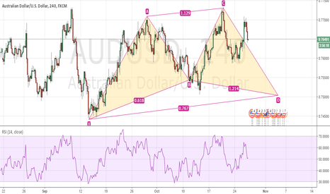 AUDUSD: Potential Cypher Pattern Completion AUDUSD 4hr