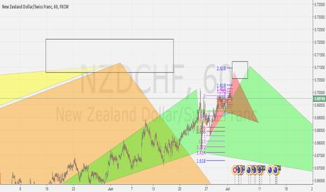 NZDCHF: NZD CHF