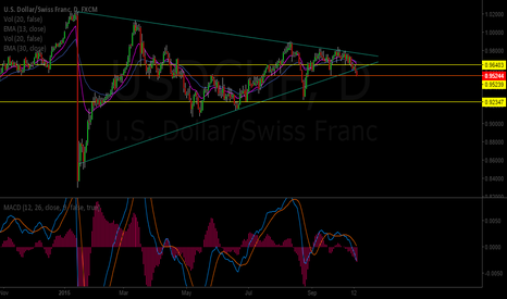 USDCHF: USDCHF structure breakout