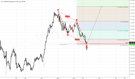 USDJPY: Bullish AB=CD (D)
