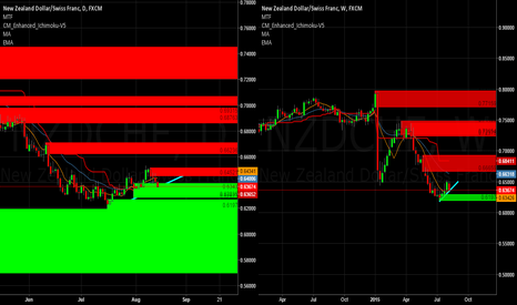 NZDCHF: Continuation or Reversal. What do we think?